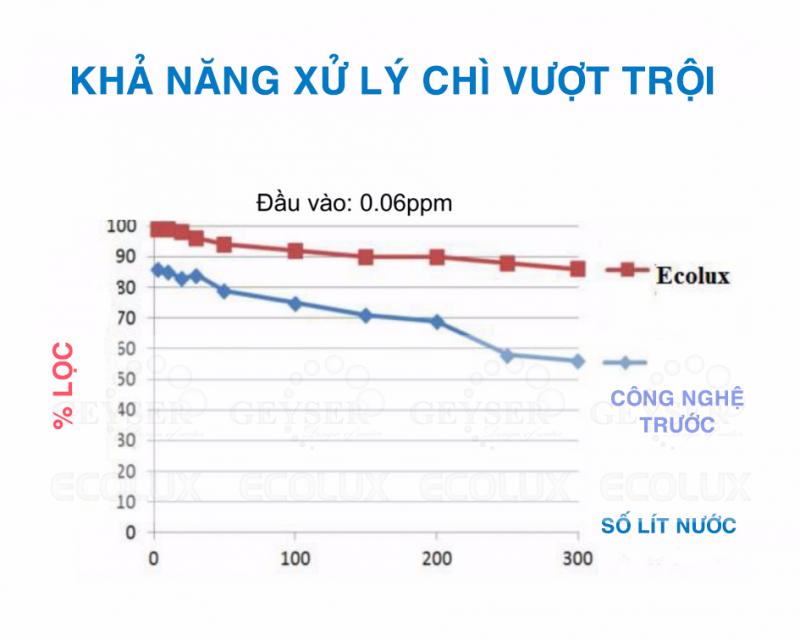 Máy lọc nước Nano Geyser ECOLUX A tại Đà Nẵng CHÍNH HÃNG GIÁ rẻ6