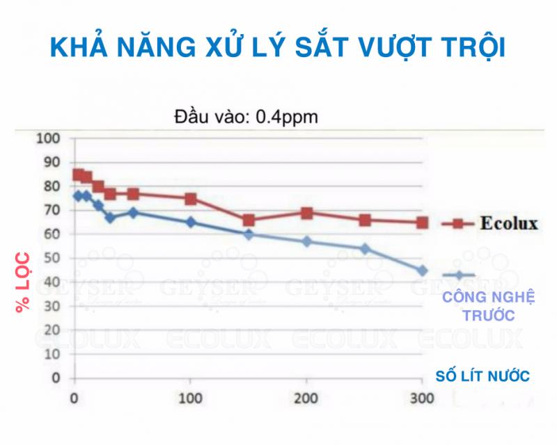 Máy lọc nước Nano Geyser ECOLUX A tại Đà Nẵng CHÍNH HÃNG GIÁ rẻ4