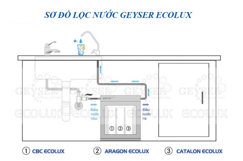 Máy lọc nước Nano Geyser ECOLUX A tại Đà Nẵng CHÍNH HÃNG GIÁ rẻ5