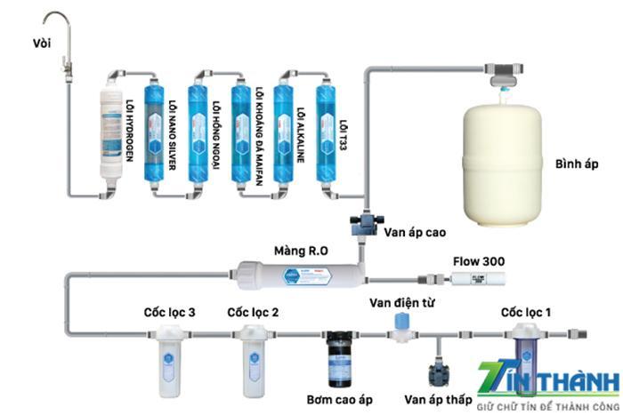Cấu hình máy lọc nước Daikio W-09A
