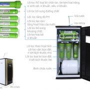 Máy lọc nước RO Kangaroo KG110 – Chính hãng Hàn Quốc Tại Đà Nẵng03