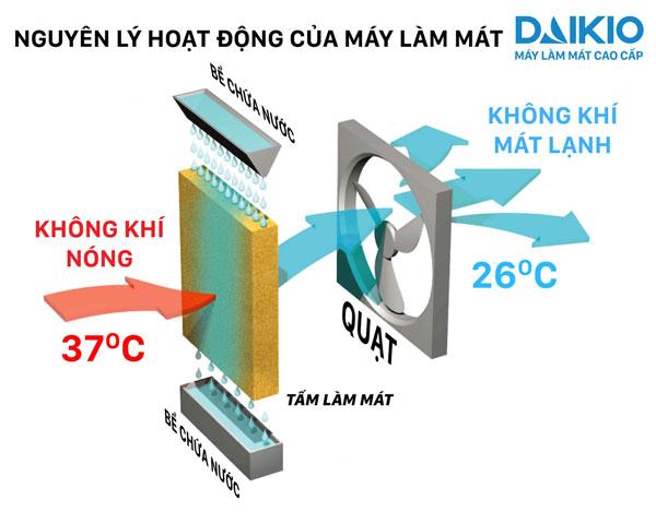 Máy làm mát không khí Daikio DK-7000A tại Đà Nẵng 10