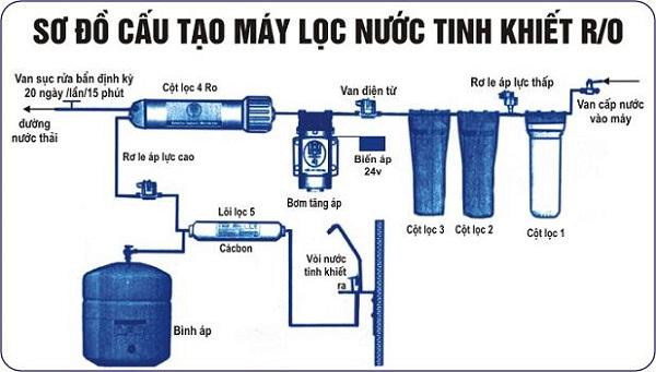 sơ đồ cấu tạo Nguyên lí hoạt động máy lọc nước RO
